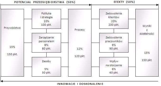Model Doskonałości EFQM