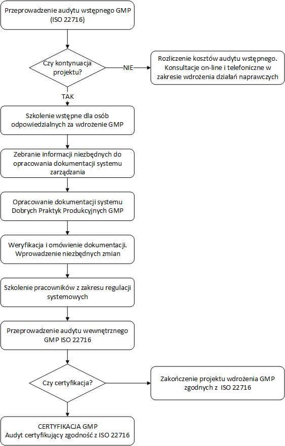 Proces wdrażania ISO 22716
