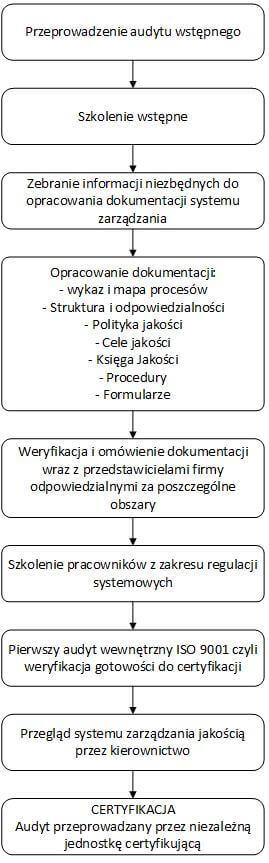Proces wdrażania ISO 9001