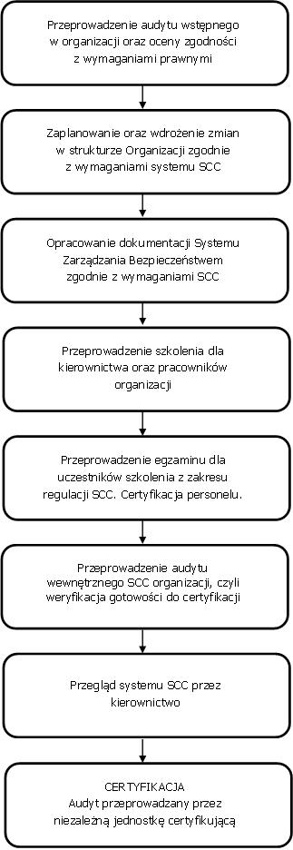 Proces wdrażania SCC
