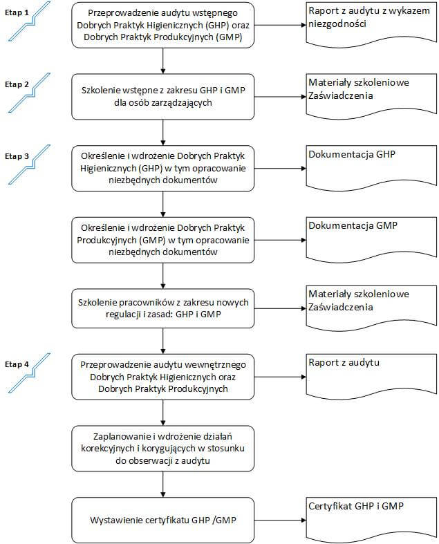 Proces wdrażania GMP/ GHP