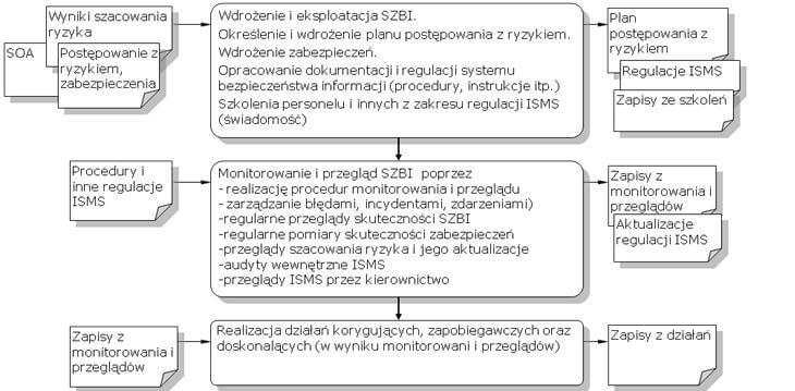 Proces wdrażania ISO/ IEC 27001
